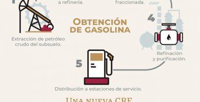 Gasolina Mexicana